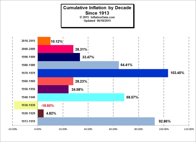 Inflationdata Is Gold Really A Hedge