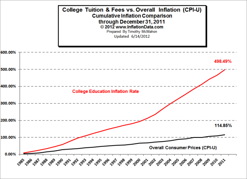 Inflation of Education vs. Ordinary Prices