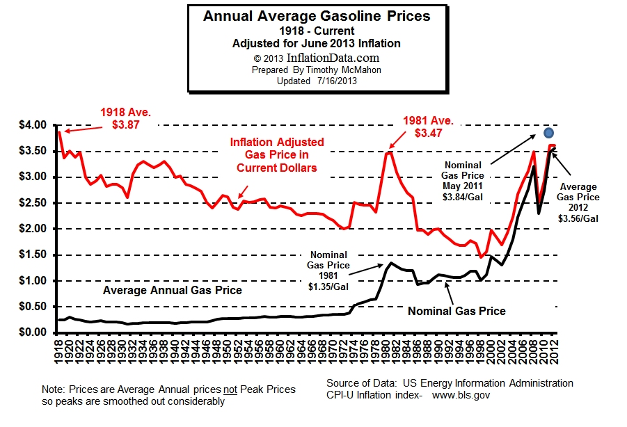 Gasoline Inflation