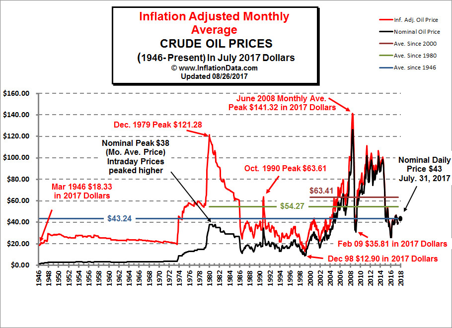 http://www.inflationdata.com/inflation/images/charts/Oil/Inflation_Adj_Oil_Prices_Chart.jpg
